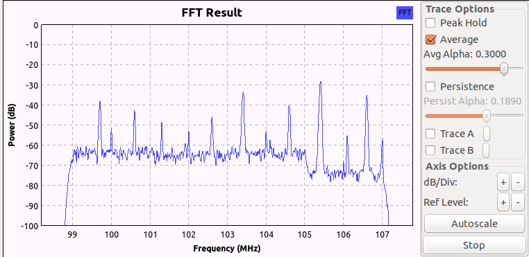 FFT Result of 4 receivers in gnu radio