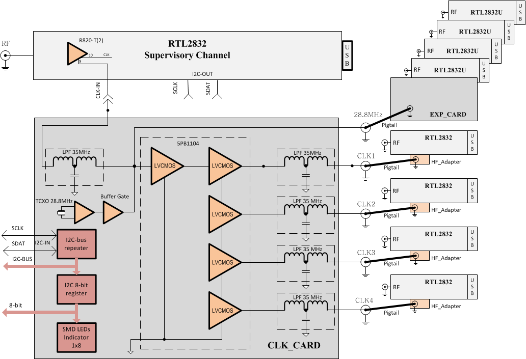 8 channels RTL-SDR coherent receiver block diagram