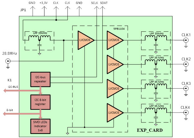 schema of the expansion card