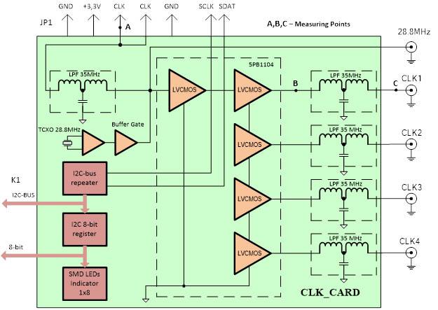 Schema of the clock card
