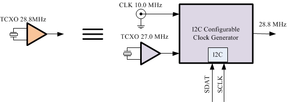 sample of the clock card with configurable clock